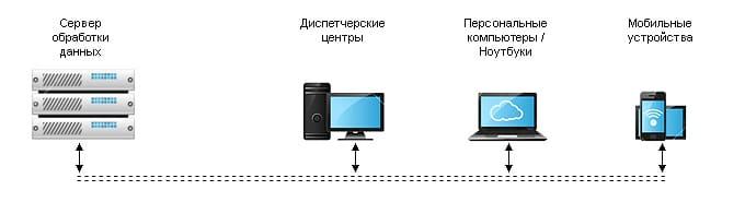 Система слежения за перевозкой строительных материалов